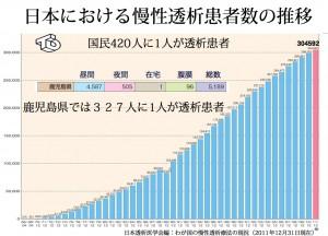 日本における慢性透析患者数の推移