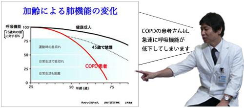 加齢による肺機能の変化_説明