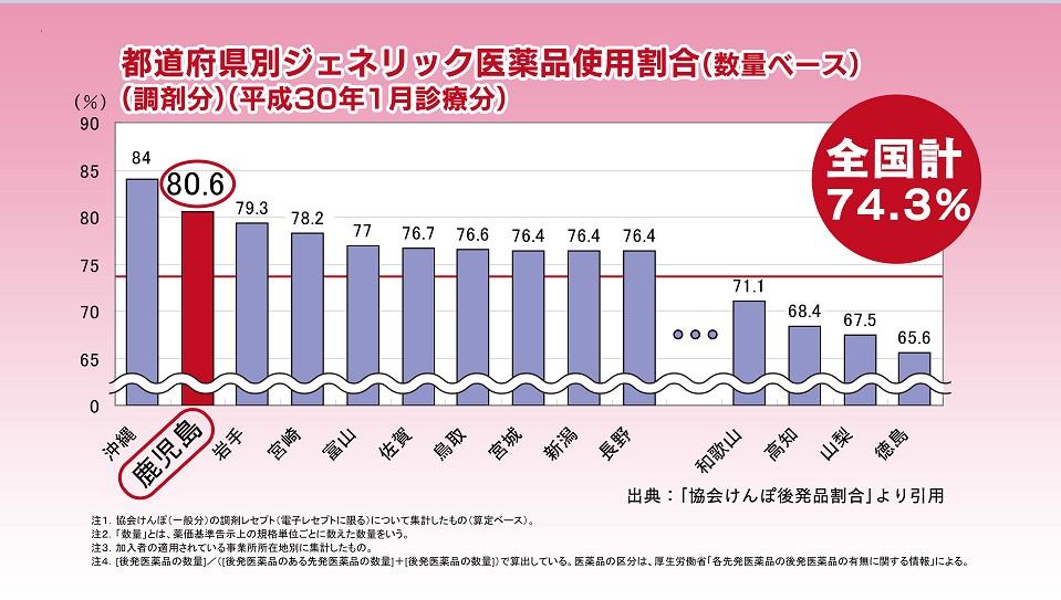 都道府県別ジェネリック医薬品使用割合