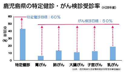 鹿児島県の特定検診・がん検診受診率
