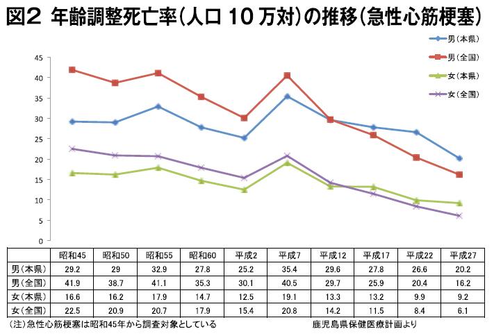 年齢調整死亡率(人口10万対)の推移(急性心筋梗塞)