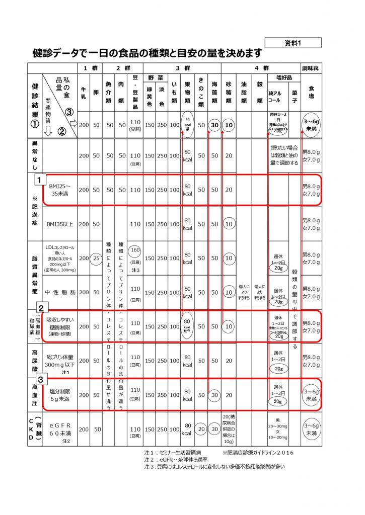 資料1-健診データで一日の食品の種類と目安の量を決めます