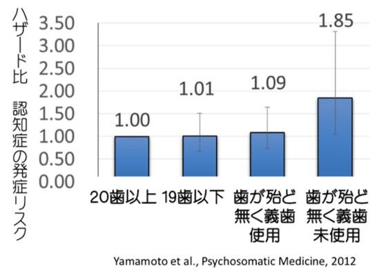 認知症の発症リスク
